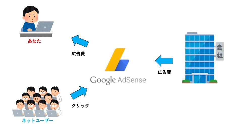 Google アドセンス 稼ぐ 仕組み