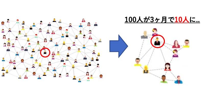 ネットワーカーの破綻したコミュニティ